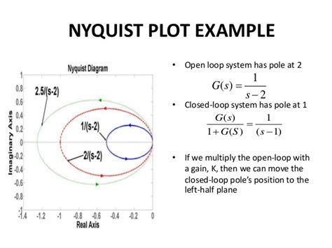 nyquist diagram exles nyquist diagram definition choice image how to guide and