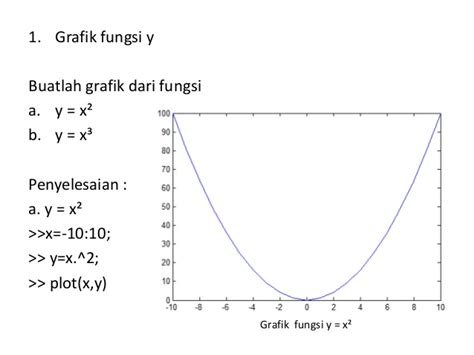 menggambar grafik fungsi  matlab