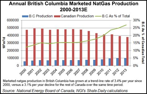 Newswire Rising Canadian Gas Prices Continue To Take A by Columbia S Shale Gas Resources Rising 2014 01 16