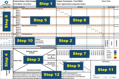 Chapter 8 The 12 Construction Steps For An Agile Oppm The New One Page Project Manager One Page Project Manager Template