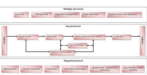 iso 9001 process flowchart iso 9001 process flowchart flowchart in word