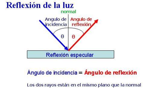 imagenes de la reflexion fisica fundamentos de las fibras 211 pticas proyecto innovaci 243 n