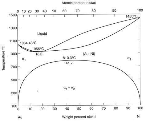 ceramic phase diagrams au ni phase diagram ceramic and metal micrographs