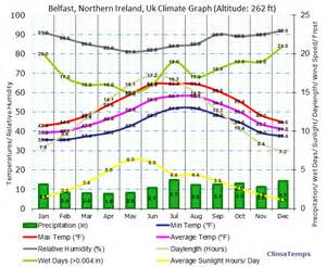 Average Temperatures In Ireland By Month » Home Design 2017