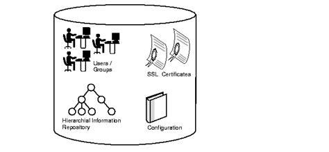 Finder Services Directory Services Ldap