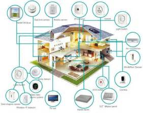 home design definition smart home design coin construction