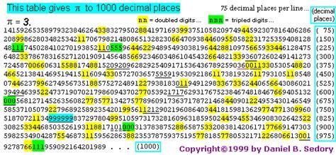 pi pattern finder the number pi 3 14159