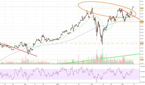 Wedges Estimo msft stock price and chart tradingview