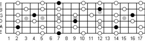 b minor pentatonic scale guitar b minor pentatonic scale note information and scale