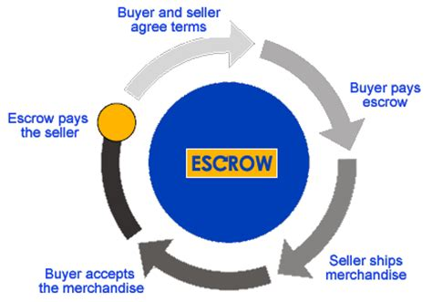 what is escrow bank account image gallery escrow account