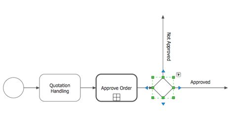how to draw bpmn diagram in eclipse creating a business process diagram conceptdraw helpdesk