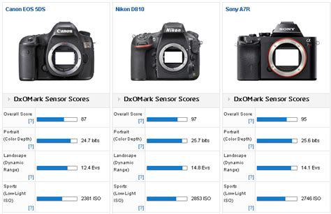 slr canon vs nikon canon 5ds and 5ds r cameras tested at dxomark compared