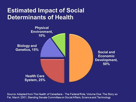 our health educators 171 social health association creating better health canadian index of wellbeing
