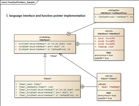 template typedef uml representation for c c function pointers stack