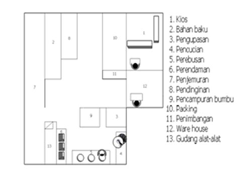 contoh layout fasilitas tata letak fasilitas keripik kentang istana kustania