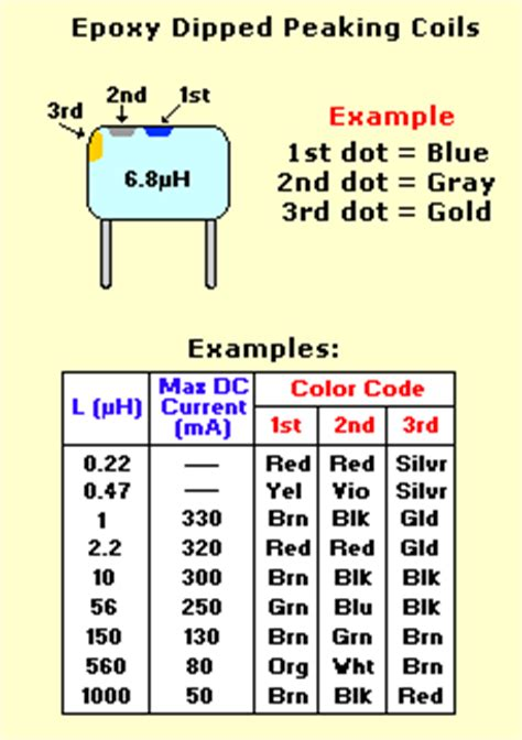 inductor coil color code inductor color code