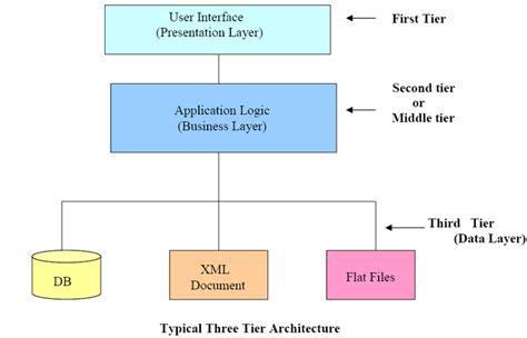 java swing architecture free online j2ee intro tutorials j2ee intro programming