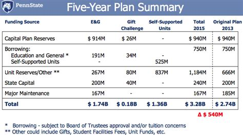 Five Year Capital Plan 2014 2018 Office Of The Physical Plant Five Year Capital Improvement Plan Template