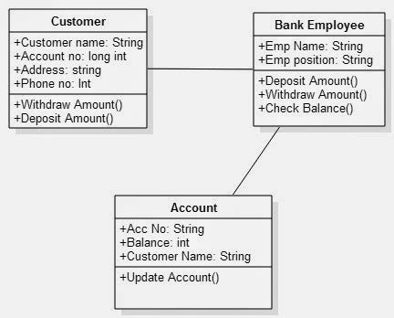 Class Diagram For Banking System Uml Diagram For Banking System Pinterest Class Diagram Banking System Template