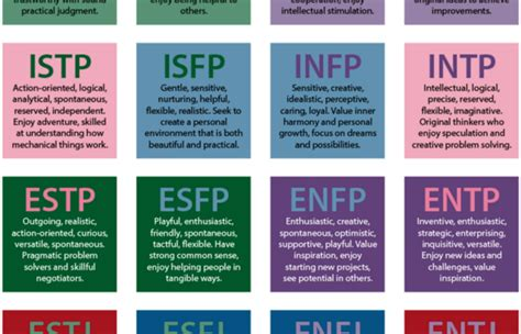 mbti myers briggs pearltrees