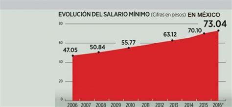 salario minimo vital en ecuador 2016 vigente salario minimo interprofesional 2016 de ecuador tabla de