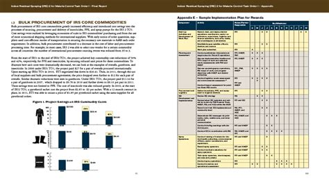 Usaid Malaria Prevention Report Ensemble Media Usaid Branding And Marking Template