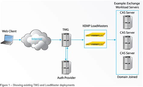 kemp visio kemp loadmaster v7 0 4 firmware is now available with edge
