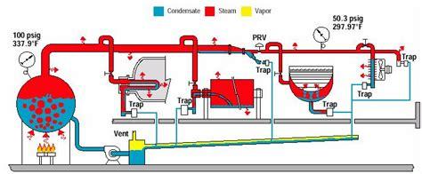 how a steam boiler system works steam basics cleanboiler org