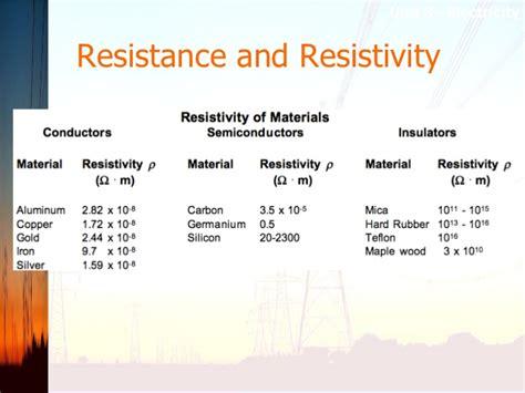 electrical resistance unit unit 3 notes