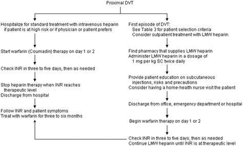 weight management aafp low molecular weight heparin in preventing and treating