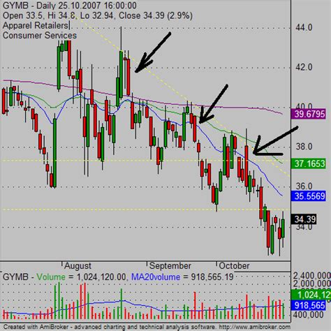 candlestick pattern learning learn to use bearish candlesticks in stock trading