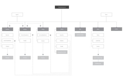site map template powerpoint information architecture