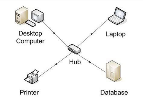 design hub definition understanding routers switches bridges hubs