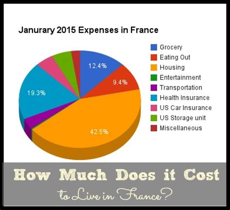 how much does it cost to live in france