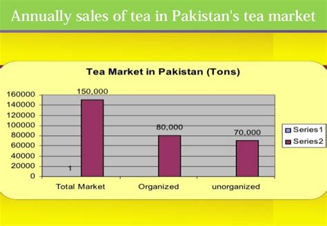 Mba Value In Pakistan by Report On Unilever For Mba From Ncba Eians