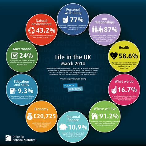 life in the uk measuring national well being life in the uk 2014