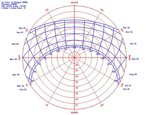 sun peg diagram design tools calculating the sun s path midwest