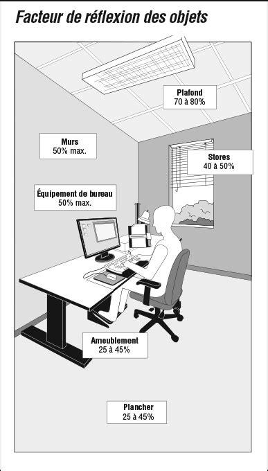 code des bureaux de poste 201 clairage ergonomique 201 valuation et solutions r 233 ponses sst