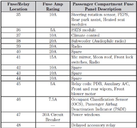 Solved 2008 Ford Taures Xlt Diagram Of Fuse Box Fixya