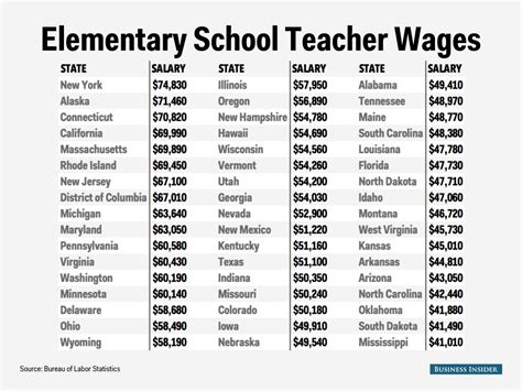 how much is a table elementary salary map business insider