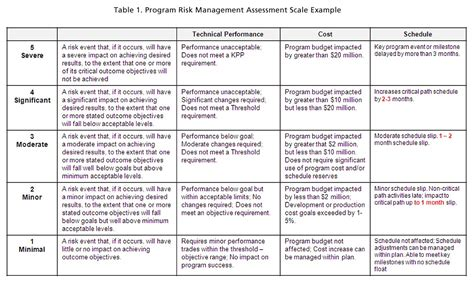 issue based risk assessment template risk impact assessment and prioritization the mitre