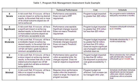 risk impact assessment  prioritization  mitre corporation
