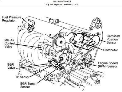 automotive repair manual 1993 volvo 850 engine control volvo 850 turbo vacuum diagram volvo free engine image for user manual download