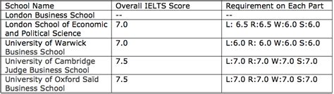 Mba Minimum Requirements by Ielts Scores For Business Schools Magoosh Ielts