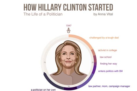 hillary clinton biography timeline how hillary clinton started her life visualized infographic