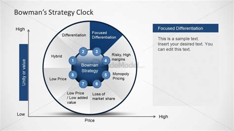 6236 01 bowman strategy clock diagram chart 4   SlideModel