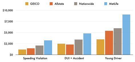 high risk car insurance high risk auto insurance valuepenguin