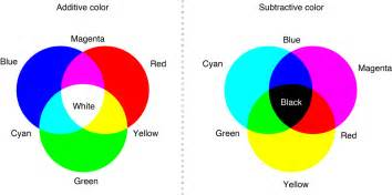 what primary colors make black color spaces
