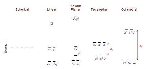 field splitting diagram diagram of field orbital splitting atomic