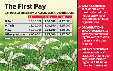 Tier 3 Mba Colleges In India by Tier 1 College Tech Graduates Paid Three Times More Than